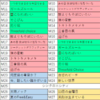 乃木坂46真夏の全国ツアー2018 6th Year Birthday Liveが開幕!! 土砂降りの秩父宮のグラウンドに差したのは乃木坂と言う名の希望の光だった!! セットリストまとめ