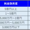 日本の富裕層について