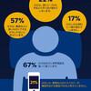 日常的に一晩中眠れている人は全体のわずか17%