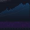 2021-5-18 週明け米国株の状況