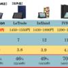 Fire HD10のおすすめカバーはどれ?満足度から比較!『IVSO』と『ELTD』が人気!