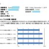 【Azure資格】11/1 AZ-900(Azure Fundamentals) 合格。