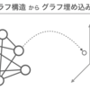 Pytorch-BigGraphによるWikipedia日本語記事のグラフ埋め込み