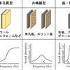 吸音特性と周波数