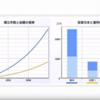 投資は格差を拡大させる - 年間12万円 vs 年間36万円を年利5%で運用した時