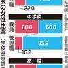 小学校の先生70%が女性なのに、管理職はわずが22%  2018年度沖縄県内 中学・高校はさらに低く - 琉球新報(2019年3月8日)