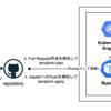 GitHub Actionsで実現する、APIキー不要でGitOps-likeなインフラCI/CD