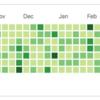 GitHubの芝生生やし続けるのを辞める決断をした