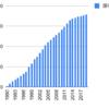 1990年から日本新薬を積み立てるとどうなるか