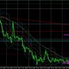 11月25日(水)FX初心者 本日のドル円・ユーロドルのエントリーポイント『ドル円2回連続建値撤退・・・。』