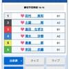 2020/4/20 桐生3レース予想