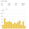 ブログのアクセス回数が5000回になりました。ありがとうございます。