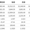 【GAFAM調整】米国市場振り返り(20210309)