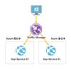 Azure Traffic Managerを使用したAzure App Serviceアプリケーションのトラフィック制御について [Azure]