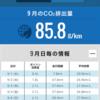 新型フィット 生涯燃費が、26.0キロ