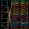 【桜花賞】データまとめ