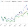 スリーエム【MMM】へ今年3回目の追加投資