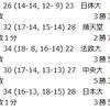 【ハンドボール】2018年関東学生春季リーグ 5/19 9日目