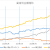 総資産額2000万円突破。感想。(2回目)
