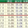 中山金杯2019のデータ其の4