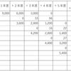 一般債権の貸倒引き当て:貸倒実績率法