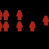 回帰分析における「調整変数」の選び方:実践編