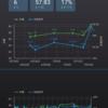 Google Data Studioで体重測定結果をいい感じに可視化する