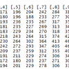 【R言語】二次元配列の可視化手順