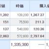 USEN-NEXTとサイボウズが上昇!米国株は調整。
