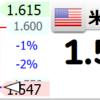 米国10年国債売りたい連中がひとしきり売り終了したということかな?(1.549)