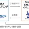 静岡ガス・エンジニアリング株式会社と業務提携~工場設備のマッチングサービスを開始