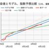 日本におけるCOVID-19感染速度の推測(個人的なメモ)