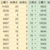 大阪カルドセプトリボルト対戦オフ 試合結果