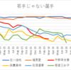 卓球選手 世界ランキングの推移 2015・16年 【日本人女子編】