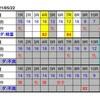 5月22日のレースをコンピ指数で予想!