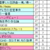 (7/1更新)【デレステ】親指勢によるクリア&フルコン難易度表