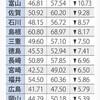石川県議選