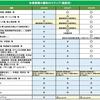 東京都休業要請解除のロードマップ 5月22日発表