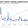 【2020年の年末にかけて株価の大暴落は起こるのか!?】米国企業の自社株大量売りから考える年末相場