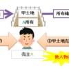 ≪宅建試験対策≫売主の担保責任について簡単な覚え方公開!