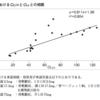 eGFR<30mL/minの患者に対するリセドロネート