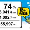 千葉県睦沢町寺崎1号発電所の12月度の総発電量