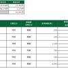 デイトレ結果(2021/02/12) ポジポジ負け