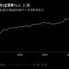 酷いなこれ『日銀のETF保有、4月は市場全体の59%に上昇−3000億円超買い増す』。ブルームバーグ。