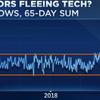 専門家「テクノロジー株はまだ下げる可能性が高いよ」