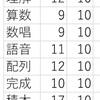 視覚優位なのでWAIS3の結果をレーダーチャートにしてみた