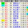 第22回マーメイドステークス(GIII)