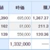 日本の保有株は市場の上昇についていけず・・・米国株は上昇。そして初めての米国株の配当金
