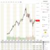 米国個別株③資本財株 MMM  3M