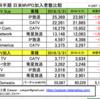 日米テレビ比較、米は360万純減、日本はほぼ横ばい